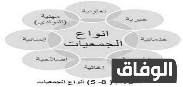 أنواع الجمعيات في الجزائر
